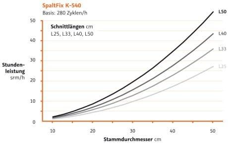 Schneidspalter Leistungsdiagramm